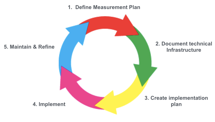 Digital Measurement Implementation Plan